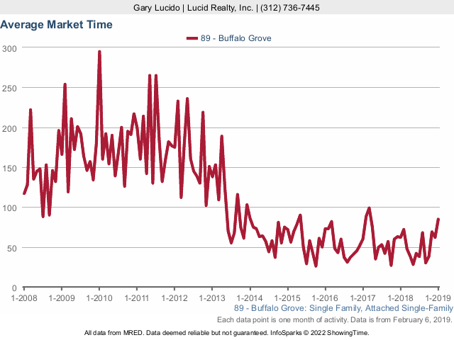 Buffalo Grove Real Estate Market Conditions - January 2019 market time