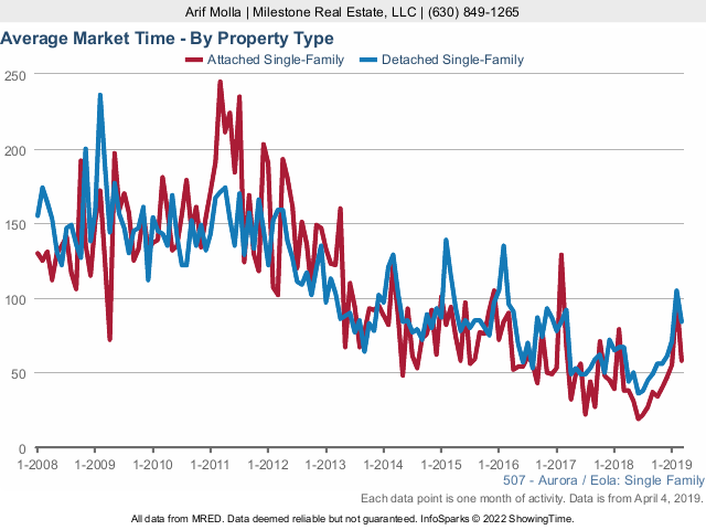Aurora Real Estate Market Conditions - March 2019 market time