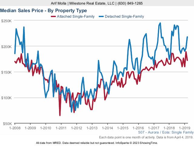 Aurora Real Estate Market Conditions - March 2019 sales price