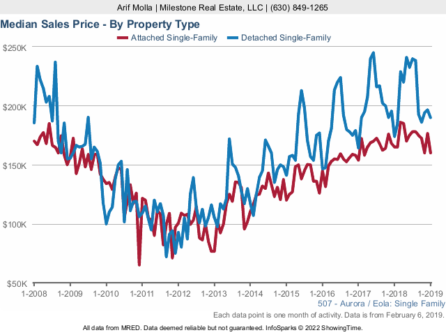 Aurora Real Estate Market Conditions - January 2019 sales price