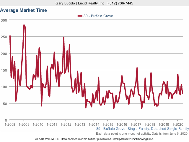 Buffalo Grove Real Estate Market Conditions - May 2020 market times