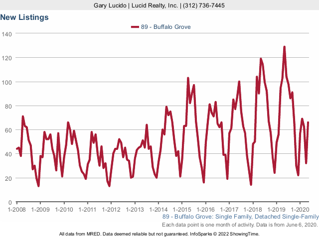 Buffalo Grove Real Estate Market Conditions - May 2020 new listings