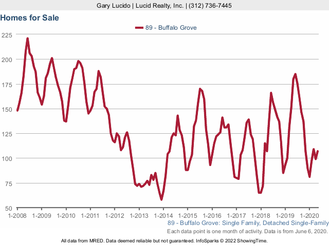 Buffalo Grove Real Estate Market Conditions - May 2020 homes for sale
