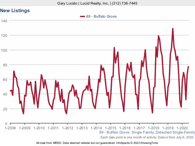Buffalo Grove Real Estate Market Conditions - June 2020 new listings