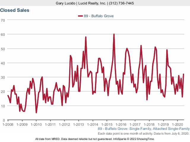 Buffalo Grove Real Estate Market Conditions - June 2020 sold homes