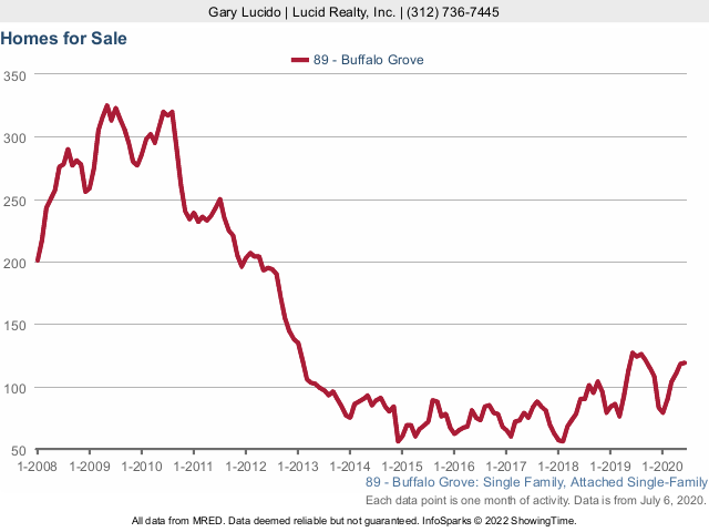 Buffalo Grove Real Estate Market Conditions - June 2020 homes for sale