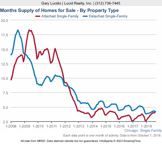 Chicago inventory of homes for sale - months of supply
