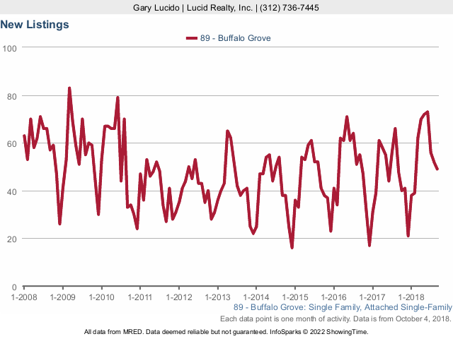 Buffalo Grove Real Estate Market Conditions - September 2018 new listings