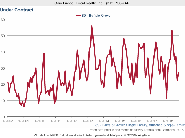 Buffalo Grove Real Estate Market Conditions - September 2018 under contract