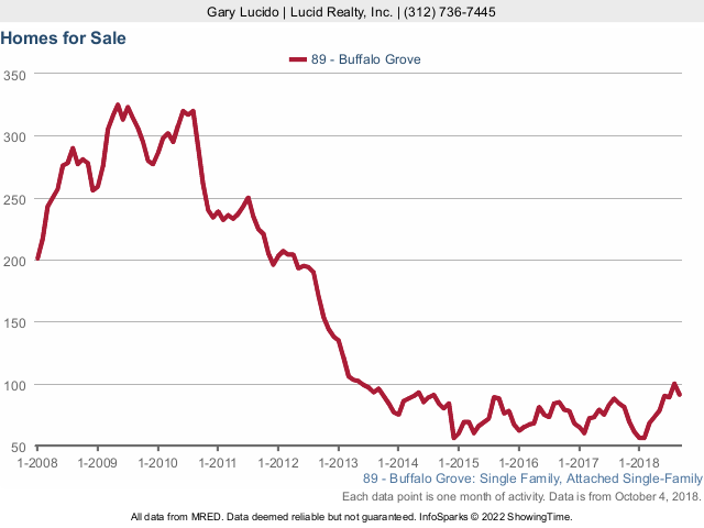 Buffalo Grove Real Estate Market Conditions - September 2018 homes for sale