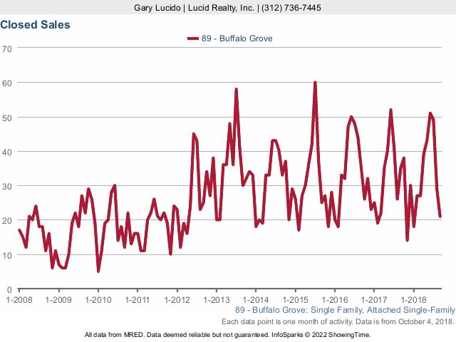 Buffalo Grove Real Estate Market Conditions - September 2018 closed sales