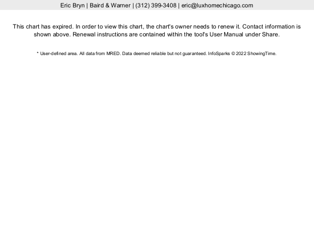 Chicago Streeterville Real Estate Median Sales Price