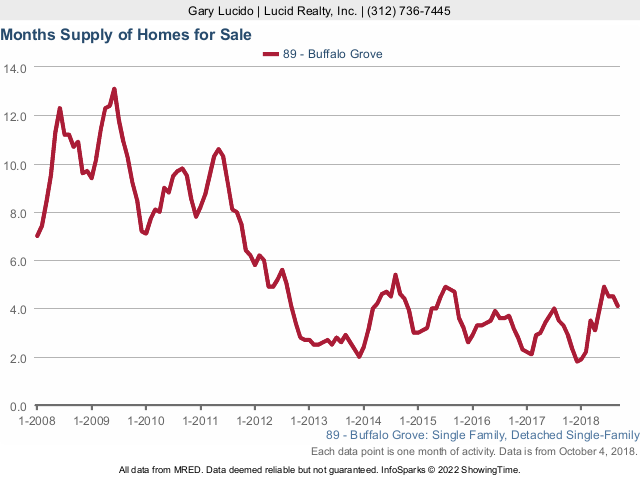 Buffalo Grove Real Estate Market Conditions - September 2018 months supply