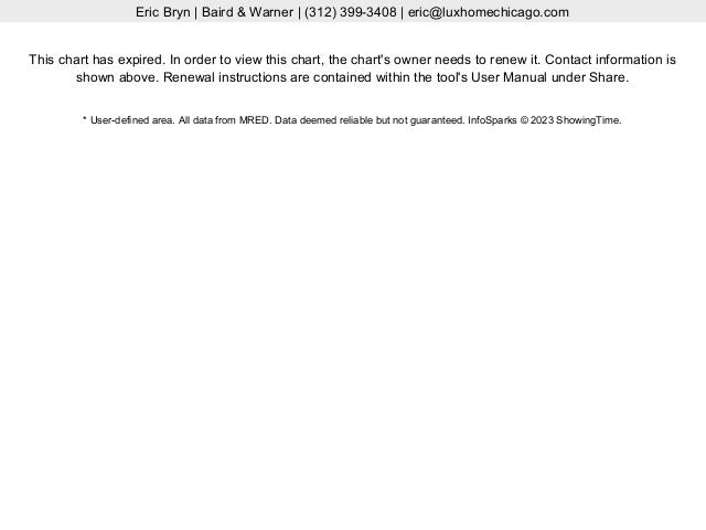 Chicago River North Real Estate Median Sales Price