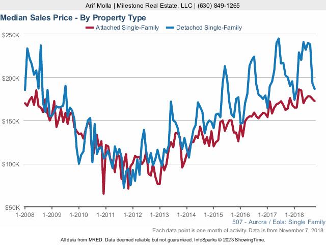 Aurora Real Estate Market Conditions - October 2018 sales price