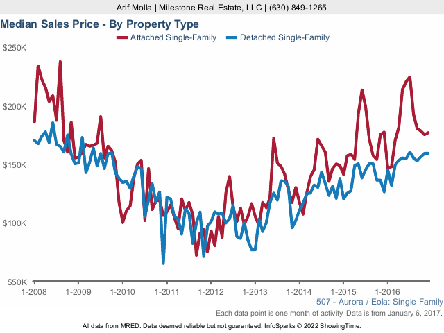 Aurora real estate market median sales price