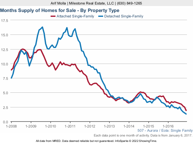 Aurora real estate market months supply