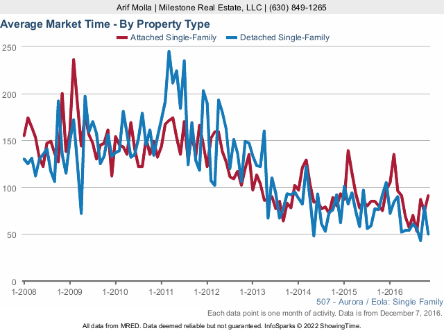 Aurora Real Estate Market average market time