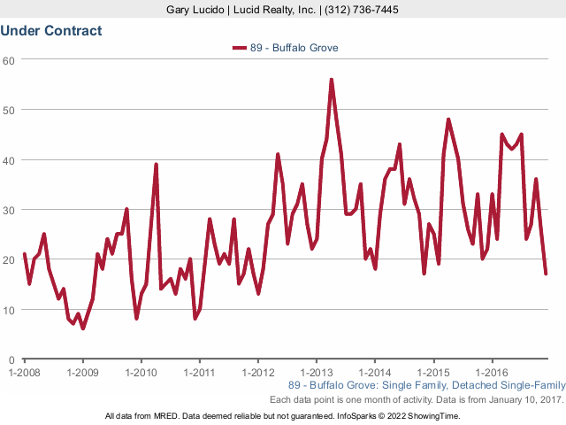 Buffalo Grove real estate pending closings