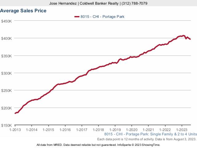 Portage Park Home Prices