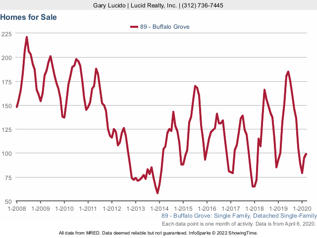 Buffalo Grove Real Estate Market Conditions - March 2020 homes for sale