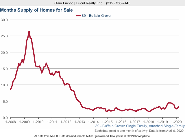 Buffalo Grove Real Estate Market Conditions - March 2020 months supply