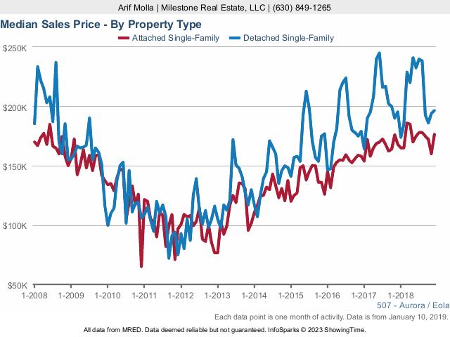 Aurora Real Estate Market Conditions - December 2018 sales price