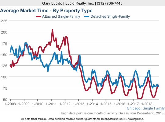 How long it takes to sell a home in Chicago