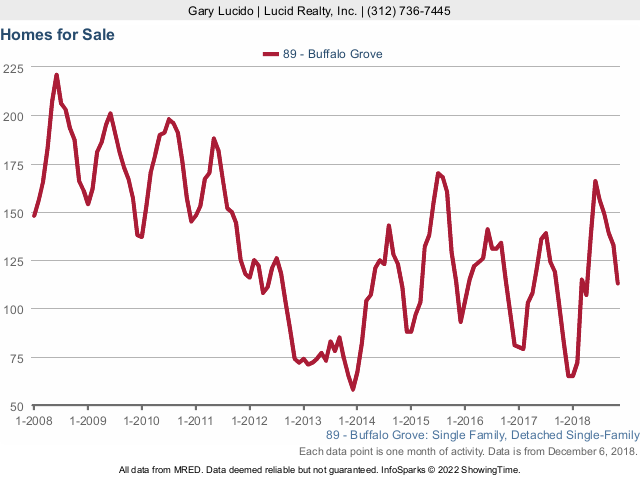 Buffalo Grove Real Estate Market Conditions - November 2018 homes for sale