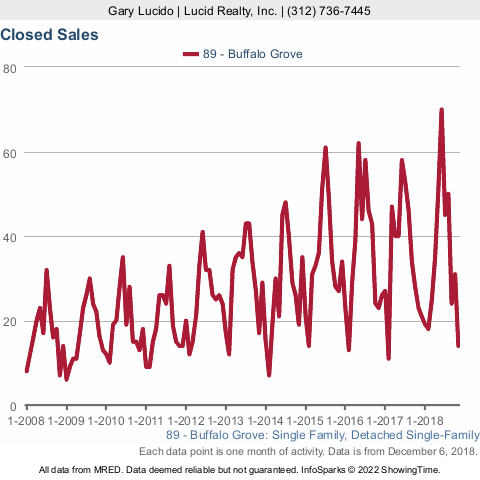 Buffalo Grove Real Estate Market Conditions - November 2018 closed sales