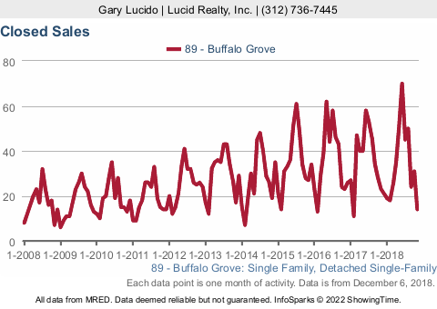 Buffalo Grove Real Estate Market Conditions - November 2018 closed sales