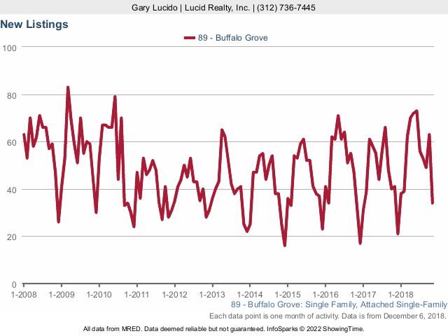 Buffalo Grove Real Estate Market Conditions - November 2018 new listings