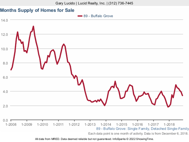 Buffalo Grove Real Estate Market Conditions - November 2018 momths supply