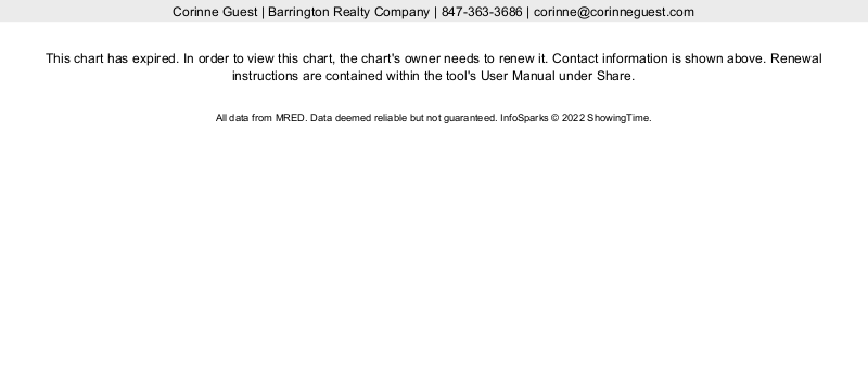 barrington real estate marketing needs to take note of a declining market