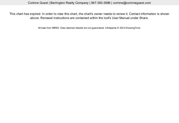 Market Report for Lake Barrington Shores 2018
