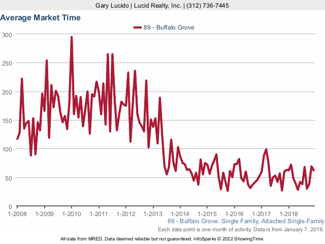 Buffalo Grove Real Estate Market Conditions - December 2018 market times