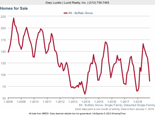 Buffalo Grove Real Estate Market Conditions - December 2018 homes for sale