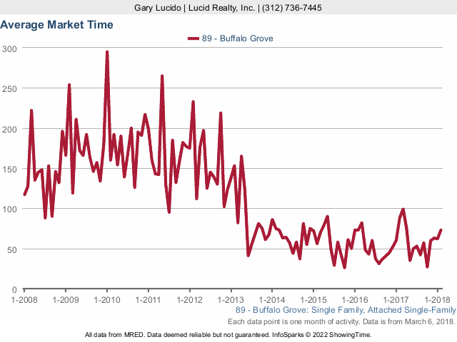 Buffalo Grove Real Estate Market Conditions - February 2018 market time
