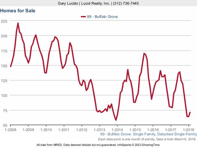Buffalo Grove Real Estate Market Conditions - February 2018 homes for sale