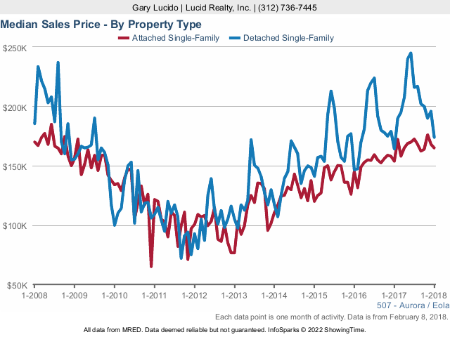 Aurora Real Estate Market Conditions: January 2018 sales price