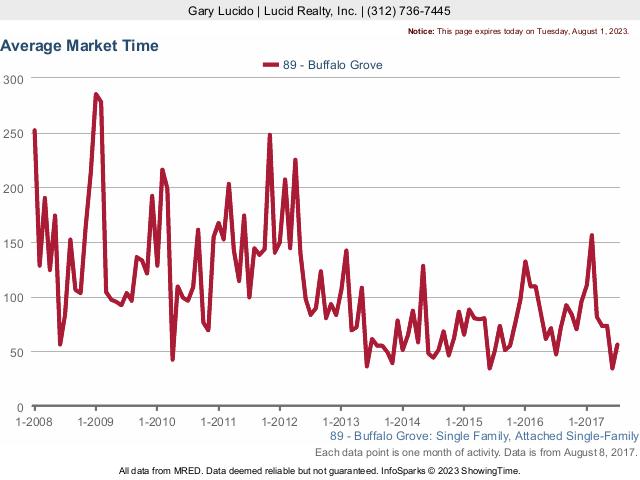 Buffalo Grove Real Estate Market