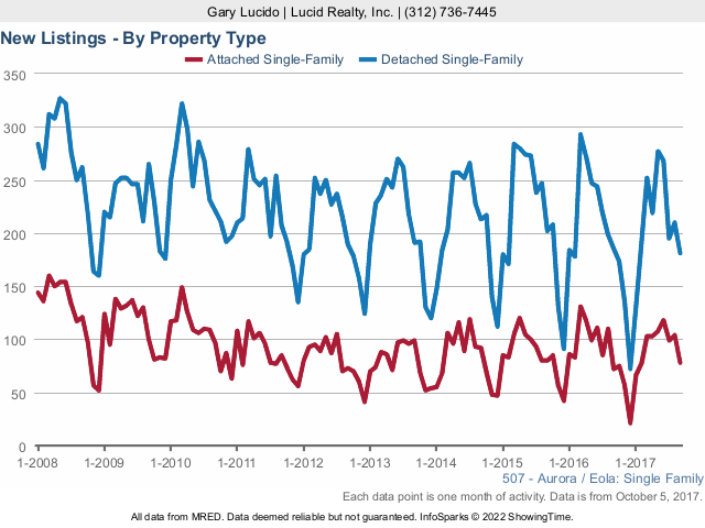 Aurora Real Estate Market Conditions new listings