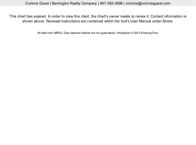 barrington homes on market reach 11 months supply