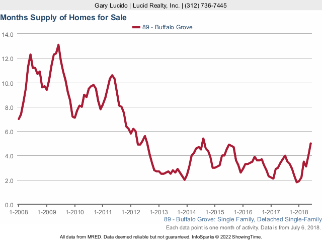 Buffalo Grove Real Estate Market Conditions - June 2018 - months supply