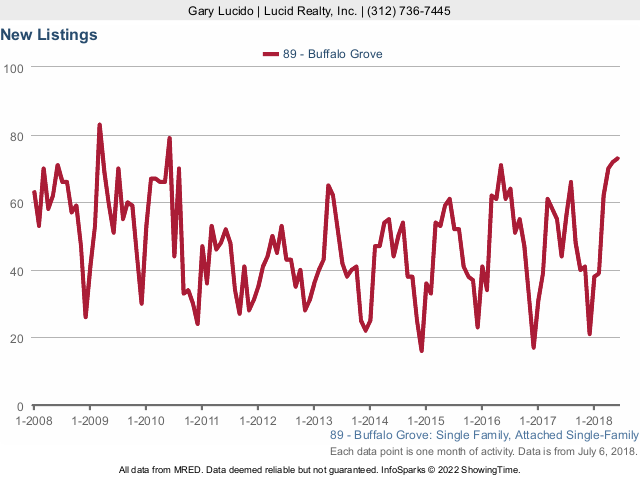 Buffalo Grove Real Estate Market Conditions - June 2018 - new listings
