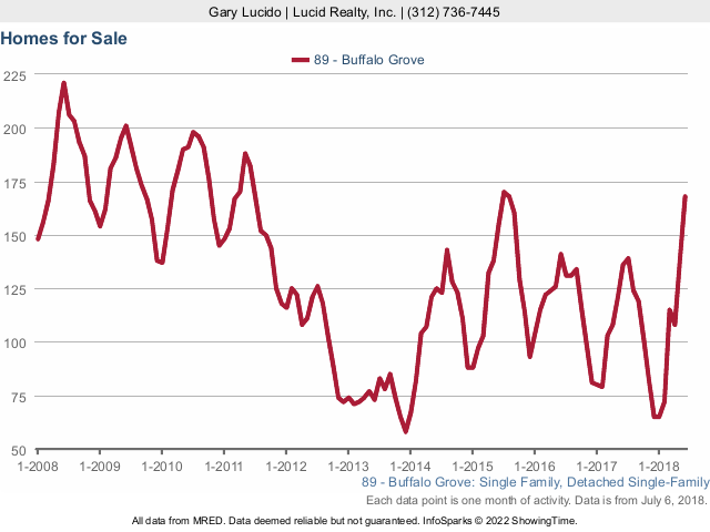 Buffalo Grove Real Estate Market Conditions - June 2018 - homes for sale