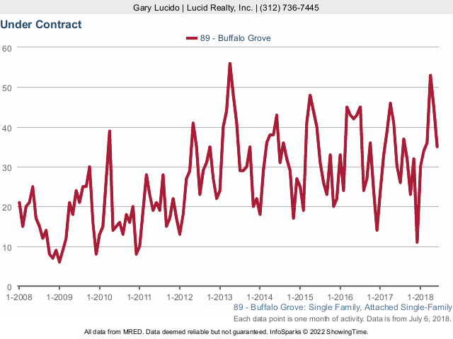 Buffalo Grove Real Estate Market Conditions - June 2018 - under contract
