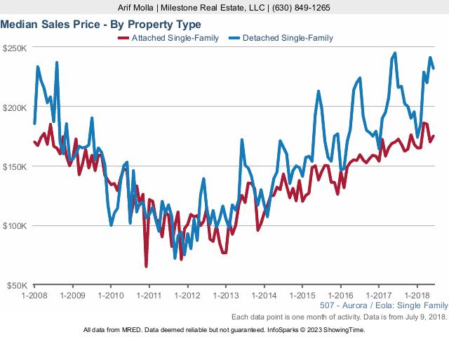 Aurora Real Estate Market Conditions: June 2018 - sales price