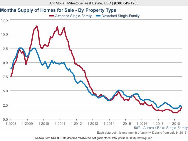 Aurora Real Estate Market Conditions: June 2018 - months supply