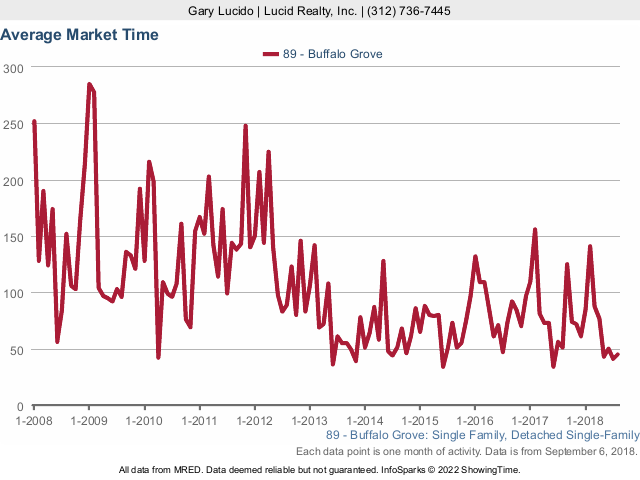 Buffalo Grove Real Estate Market Conditions - August 2018 market times